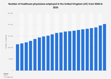 Healthcare physicians employees in the United Kingdom (UK) 2000-2016