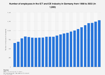 Number of employees in the ICT industry (incl. CE) in Germany 1998-2017