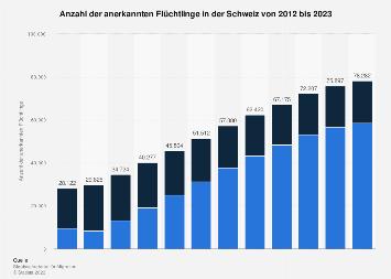 Anerkannte Flüchtlinge in der Schweiz bis 2017