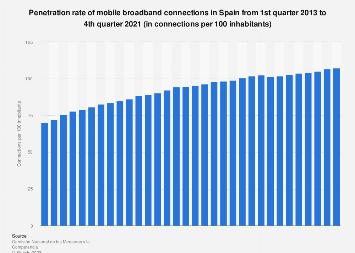 Spain: mobile broadband penetration rate Q1 2011-Q3 2016