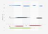 Website visits distribution by Internet service provider in France 2013-2014