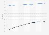 U.S. e-mail penetration 2013-2019