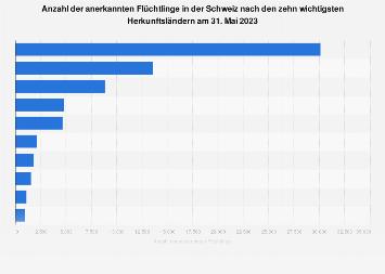 Anerkannte Flüchtlinge in der Schweiz nach Herkunftsländern September 2017