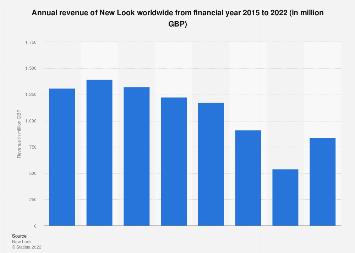 New Look annual revenue 2011-2018
