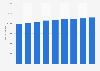 Unternehmen im Dienstleistungssektor in der Schweiz bis 2016