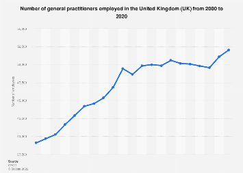 General practitioners employees in the United Kingdom (UK) 2000-2017