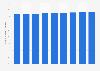 Anteil der Dienstleistungsunternehmen an allen Unternehmen in der Schweiz bis 2016