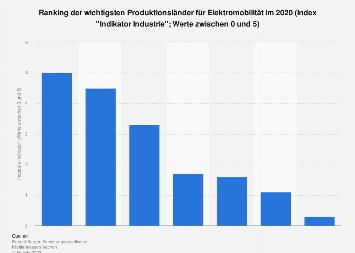 Elektromobilität - Ranking der wichtigsten Produktionsländer 2018