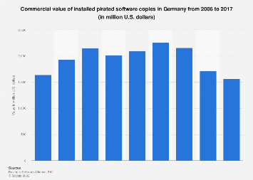 Income lost as a result of software piracy in Germany 2006-2017