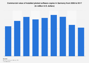 Income lost as a result of software piracy in Germany 2006-2015