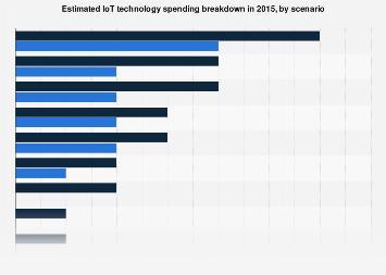 Estimated spending breakdown - Internet of Things technology 2015