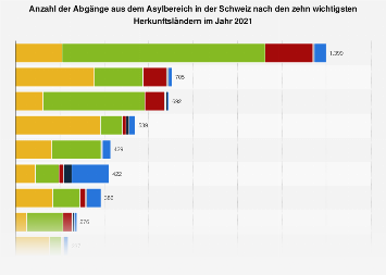 Abgänge aus dem Asylbereich in der Schweiz nach Herkunftsländern 2017