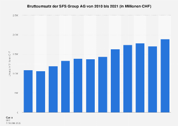Umsatz der SFS Group AG bis 2016
