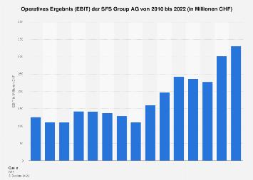 EBIT der SFS Group AG bis 2017
