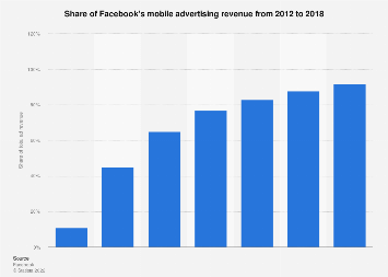 Facebook: mobile advertising revenue share 2012-2018