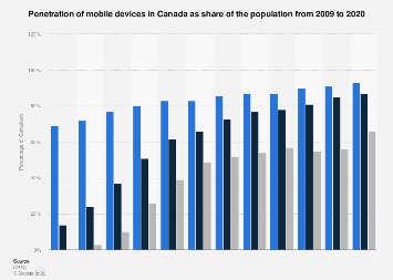 Penetration of mobile devices in Canada 2009-2016