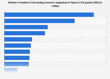 Women's magazines: readership in Spain in 2018