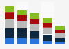 Usage frequency of SVoD in the UK in 2014, by type of service