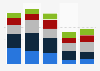 Usage frequency of SVoD in the UK in 2014, by type of service (age 16-24)