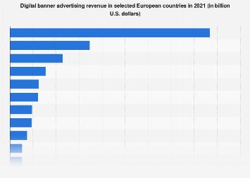 Digital Market Outlook: banner advertising revenue in European countries 2018