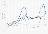 Migrationssaldo nach Einwanderungen und Auswanderungen für Slowenien bis 2016