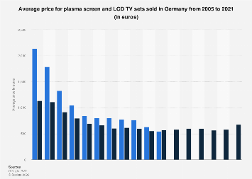Average prices for plasma and LCD TVs in Germany 2005-2017