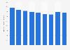 Bacardi rum's sales volume in the U.S. 2013-2017