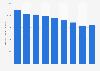 Absolut vodka's sales volume in the U.S. 2013-2018