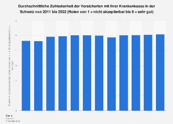 Zufriedenheit der Versicherten mit ihrer Krankenkasse in der Schweiz bis 2018