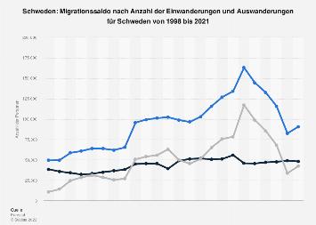 Migrationssaldo nach Einwanderungen und Auswanderungen für Schweden bis 2016