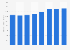 E & J brandy's sales volume in the U.S. 2013-2017