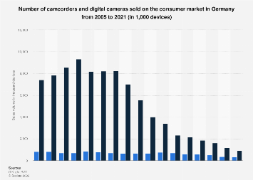Sales volume of camcorders and digital cameras in Germany 2005-2017