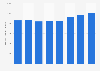 Ketel One Vodka's sales volume in the U.S. 2013-2017