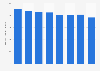DeKuyper cordial's sales volume in the U.S. 2013-2016