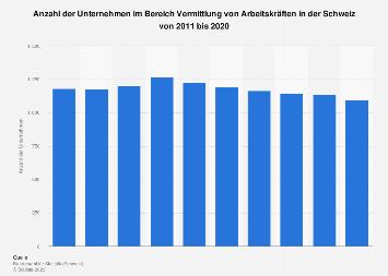 Unternehmen im Bereich Personalvermittlung in der Schweiz bis 2016