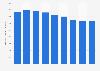 Skol Vodka's sales volume in the U.S. 2013-2017