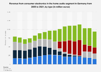 Revenue from home audio electronics in Germany 2005-2017