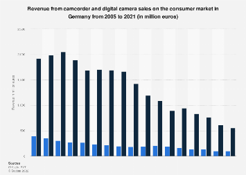 Revenue from camcorder and digital camera sales in Germany 2005-2018