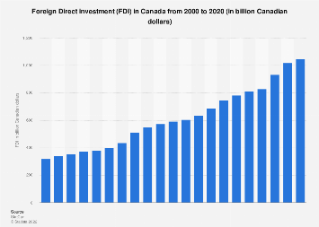 Foreign Direct investment (FDI) in Canada 2000-2018