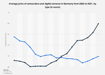 Average prices for digital cameras and camcorders in Germany 2005-2017