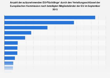 Verteilungsschlüssel von Flüchtlingen auf die Mitgliedsländer der EU 2015