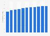 Saudi Arabia: number of internet users 2015-2023