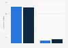 Tägliche Nutzungsdauer von Bewegtbildinhalten in Deutschland 2015 (nach Segmenten)