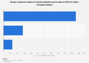 Gross sales of burger restaurant chains in Canada 2017