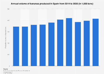 Banana production volume 2014-2017 Spain