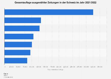 Auflage einzelner Zeitungen in der Schweiz 2016/2017