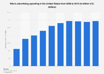 Nike Ad Spend In The U S 2019 Statista