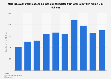 Mars: ad spend in the U.S. 2009-2018