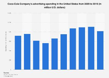 Coca-Cola Company: ad spend in the U.S. 2009-2016