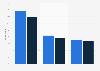 Usage of comparison websites in France 2014, by gender